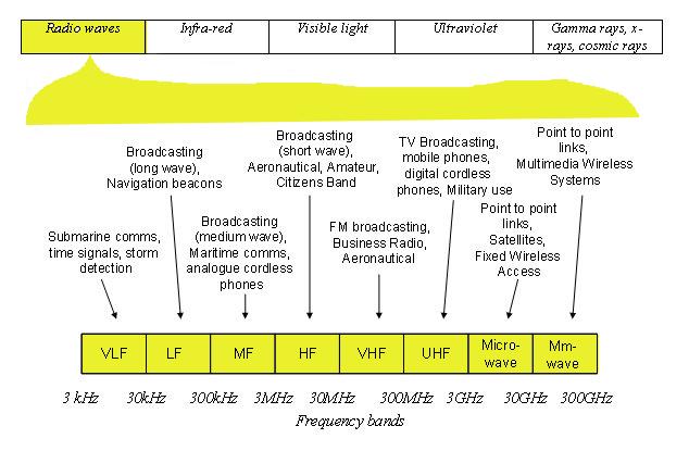 FCC Radio License Information | Quality Two-Way Radios