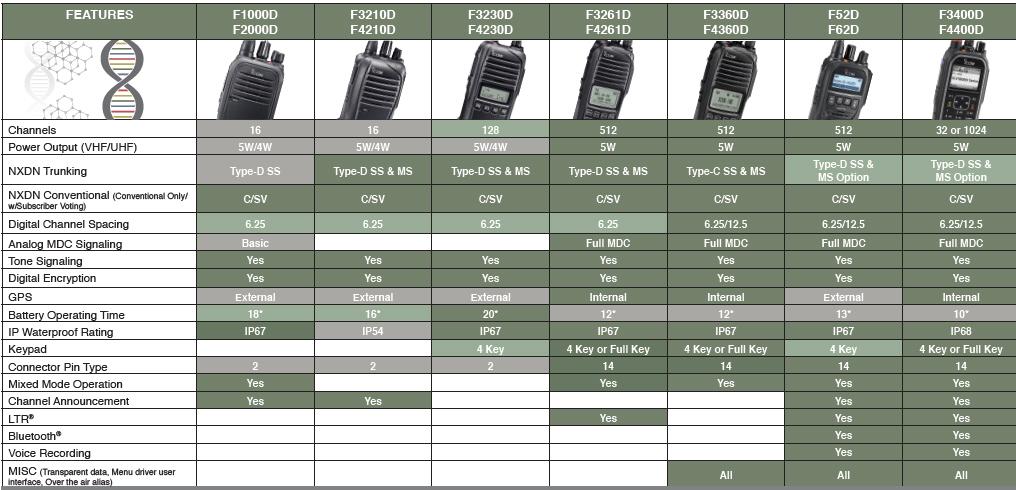 Icom Radio Overview | Quality Two-Way Radios